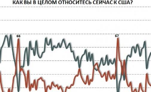 Как россияне относятся к другим странам