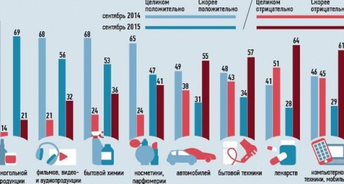 69% граждан считают, что Россия имеет большое влияние в мире