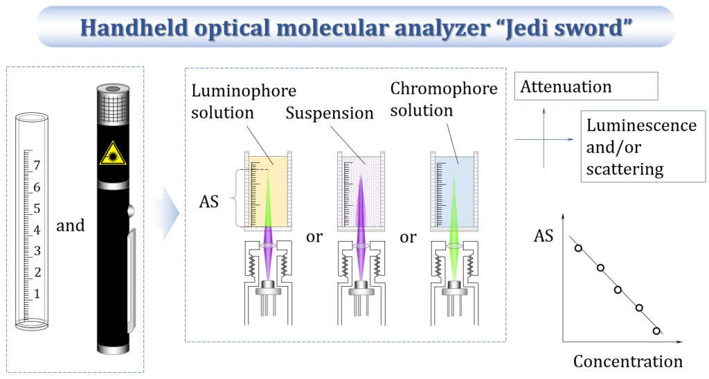 Рис1 - Схема анализатора